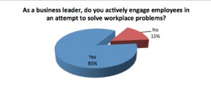 Engaging Employees with Problem Solving
