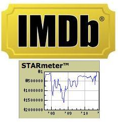 Limited Time Offer! 3 Months IMDB Campaign to Increase Your Starmeter Rank Fast