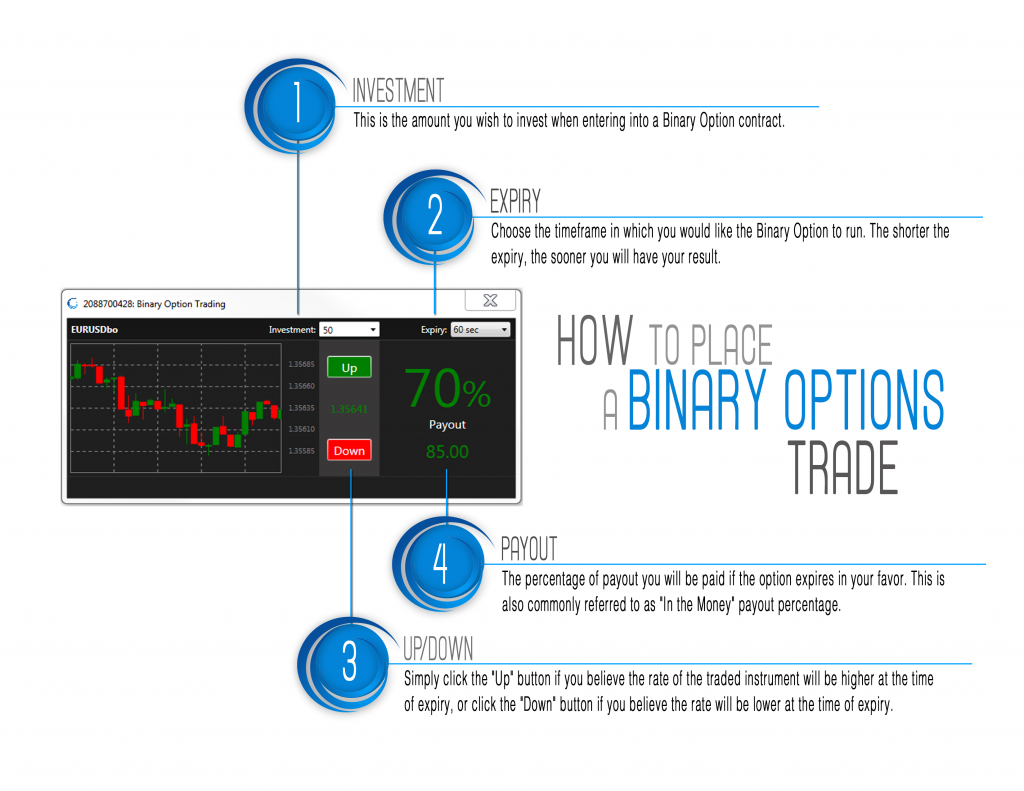 Options university binary options