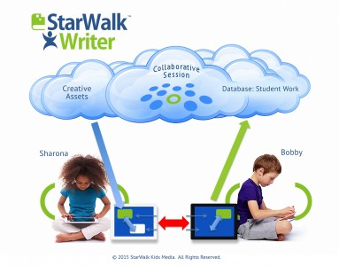 "New ""StarWalk Writer"" Software Boosts Work of Students Needing the Most Support"