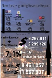 New Jersey igaming Revenue Report: January 2015